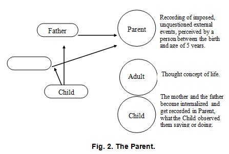 Critical and Nurturing Parent Personalities