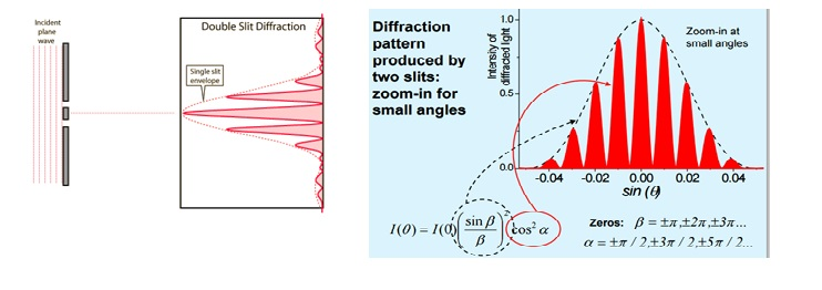 Fraunhofer Diffraction by Double Slit