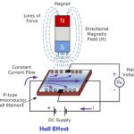 Hall Effect: Hall coefficient, Hall potential, Hall Voltage