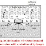Mechanism of electrochemical Corrosion with evolution of hydrogen