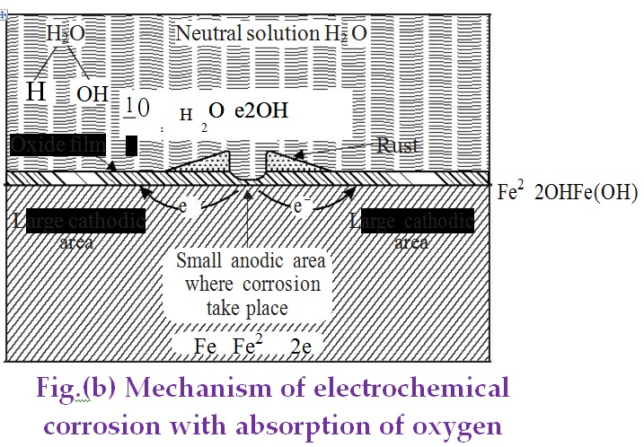 Mechanism of electrochemical corrosion with absorption of oxygen