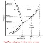 Phase diagram for Water System