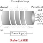 Ruby LASER: Construction and working with Diagram