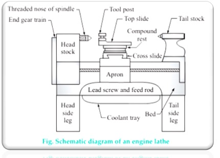 Schematic diagram of an engine lathe