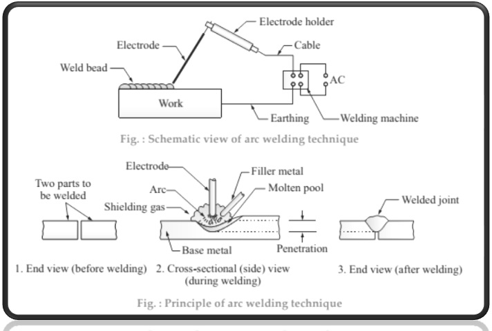 Working principle of arc welding