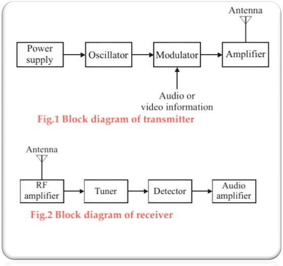 block diagram of transmitter and receiver