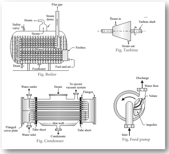 components of thermal power plant