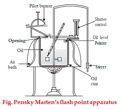 flash point apparatus