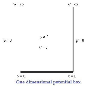 one dimensional potential box