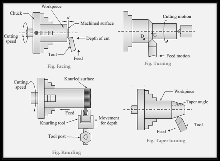 operation that can be performed on lathe machines