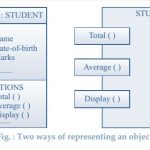 ways of representing an object