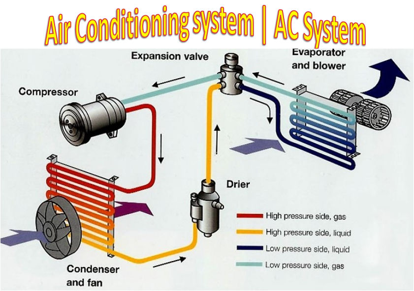 Air Conditioning system | AC System