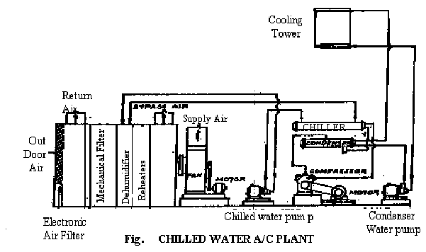 Chilled water AC Plant