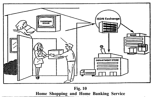 Home shopping and home banking service