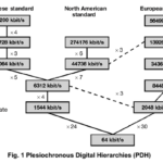 Plesiochronous Digital Hierarchies (PDH)