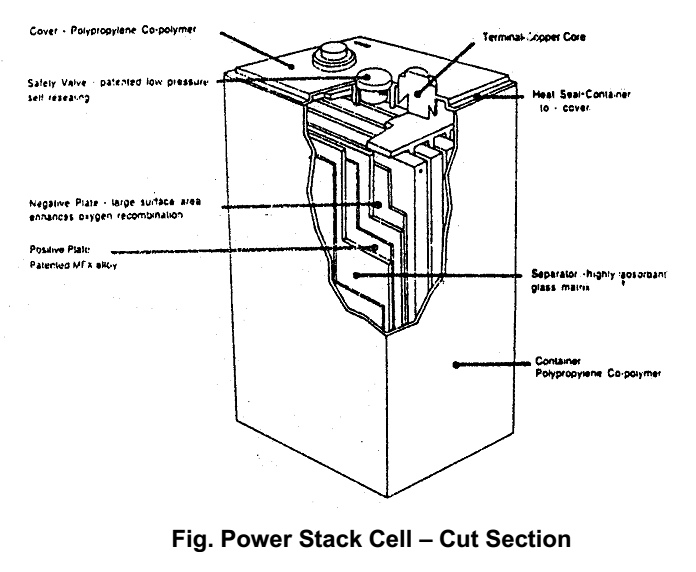 Power Stack Cell – Cut Section
