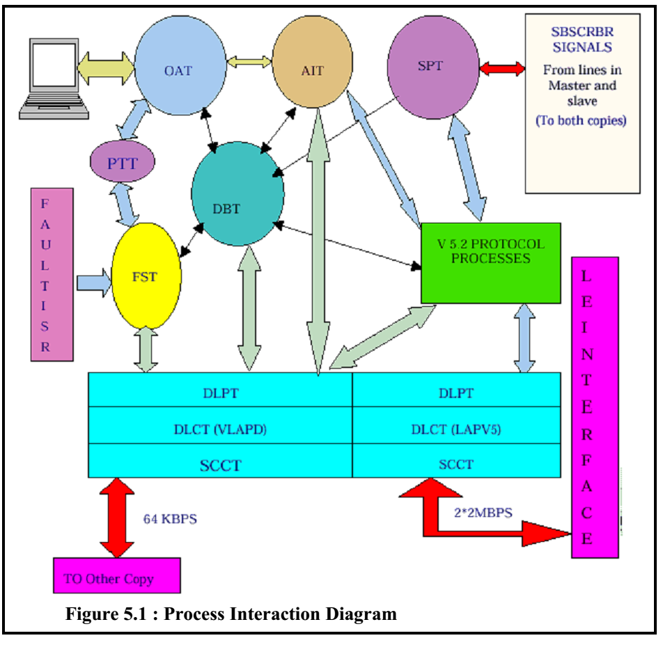 Process Interaction Diagram