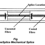 Environment Effect on Optical Fiber | OFC Splicing