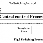 Basic Principles of Electronic Exchanges