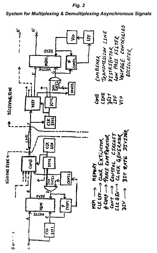 System for Multiplexing & Demultiplexing Asynchronous Signals