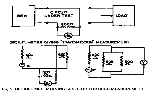 Transmission, terminating or loss measurement