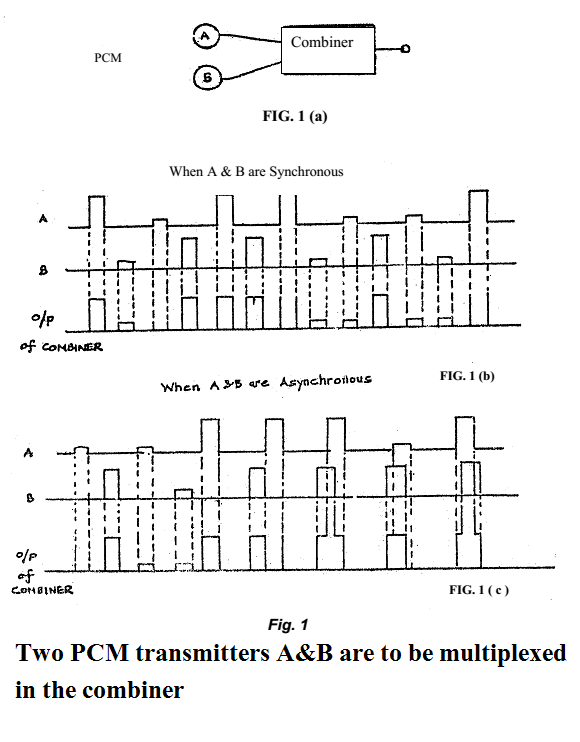 Two PCM transmitters A&B are to be multiplexed in the combiner
