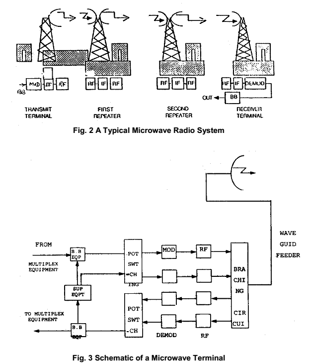 Typical Microwave Radio System and Microwave Terminal