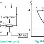 Working principle of Bell Coleman air refrigeration system