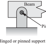 Various types of beams