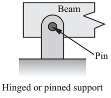 Hinged or Pinned support 1