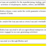 Pradhan Mantri MUDRA Yojana (PMMY) | Apply Online Mudra Loan, Eligibility, List of Documents