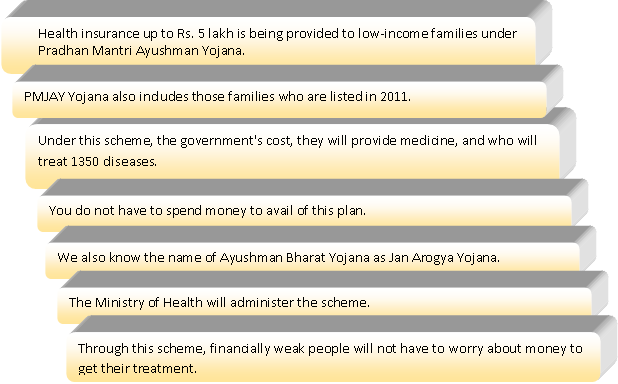 Benefits of Pradhan Mantri Ayushman Bharat Scheme