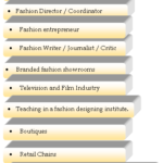 Career Opportunities in Fashion Design | Career in Fashion Designing | Best Institutes in India