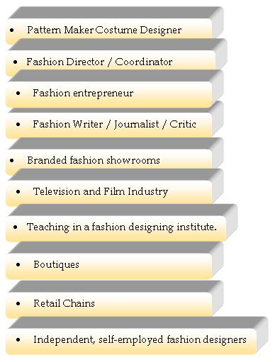 Career Opportunities in Fashion Design