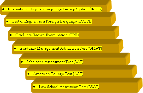 List of International Entrance Exams